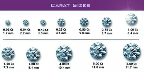 قیراط الماس,وزن الماس